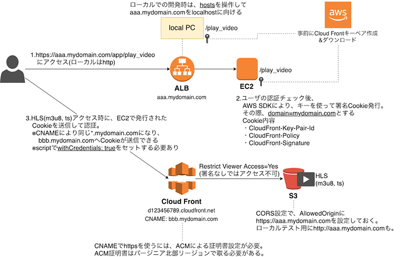 CloudFront+S3+Video js+ 署名付きCookieでクローズドな動画配信